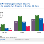 Social Media Continues Staggering Growth