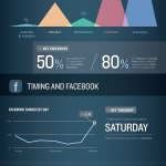 When Are The Best Days And Times To Post On Facebook?