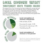 Why buying from independent retailers is better for your local economy [Infographic]